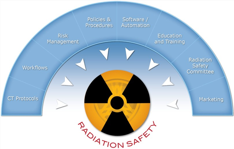 Enteprise Radiation Safety Program