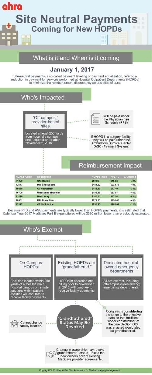 site-neutral-regulatory-infographic